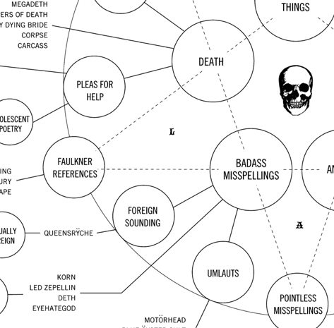 Flowchart Of Heavy Metal Band Names The Worley Gig